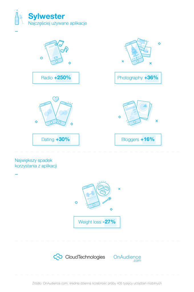 Najczęściej używane aplikacje mobilne (wg kategorii) w Sylwestra 2017