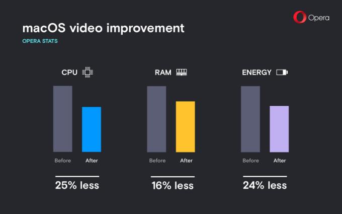 Opera 50 - ulepszenia odtwarzania wideo w wysokiej rozdzielczości pod macOS