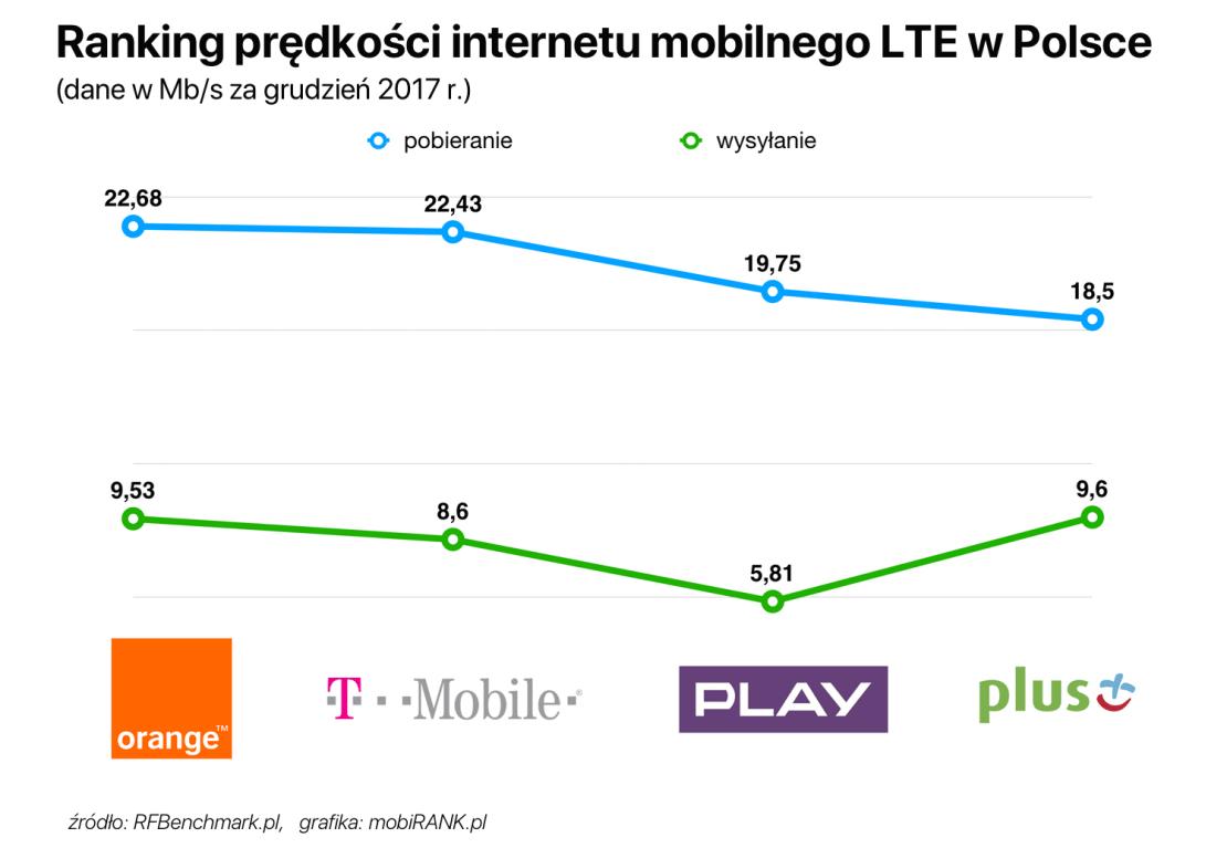 Ranking prędkości internetu mobilnego LTE w Polsce (grudzień 2017)