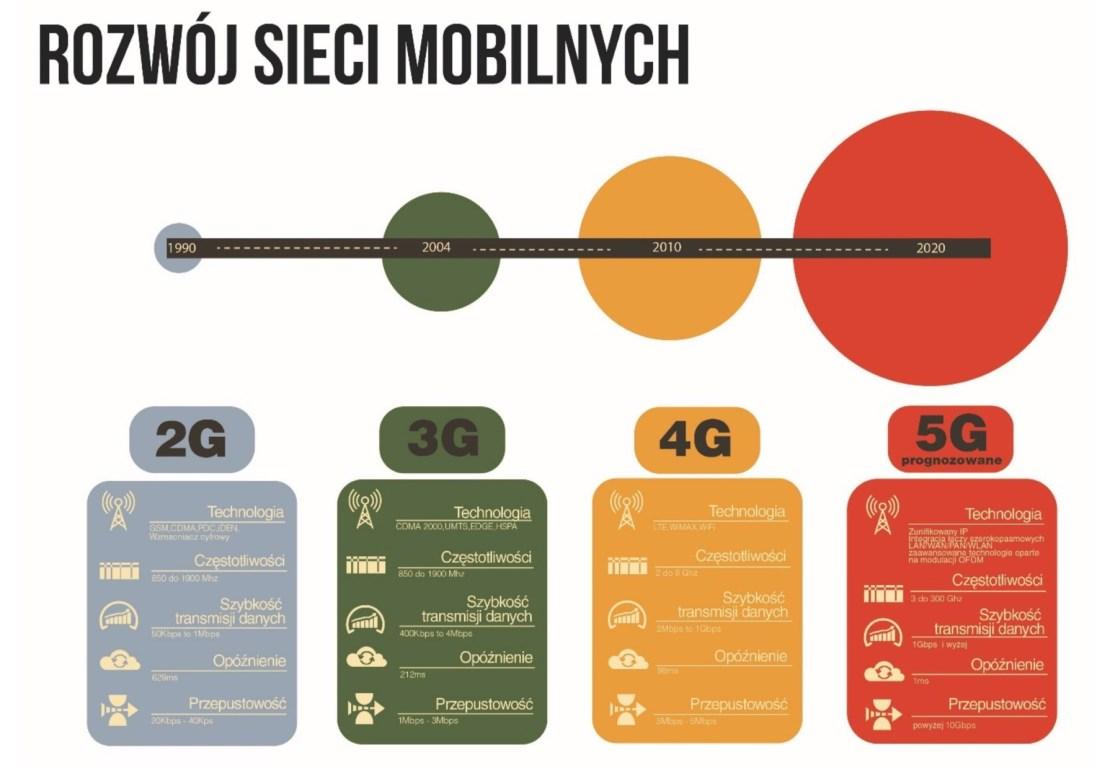 Rozwój sieci mobilnych 2G-5G (1990-2020)