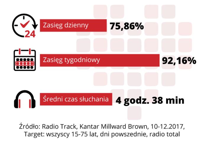 Słuchalność radia w Polsce w 2017 r.