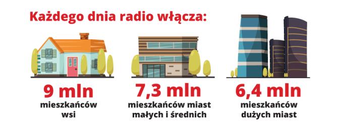 Słuchalnośc radia (miasta, wsie)
