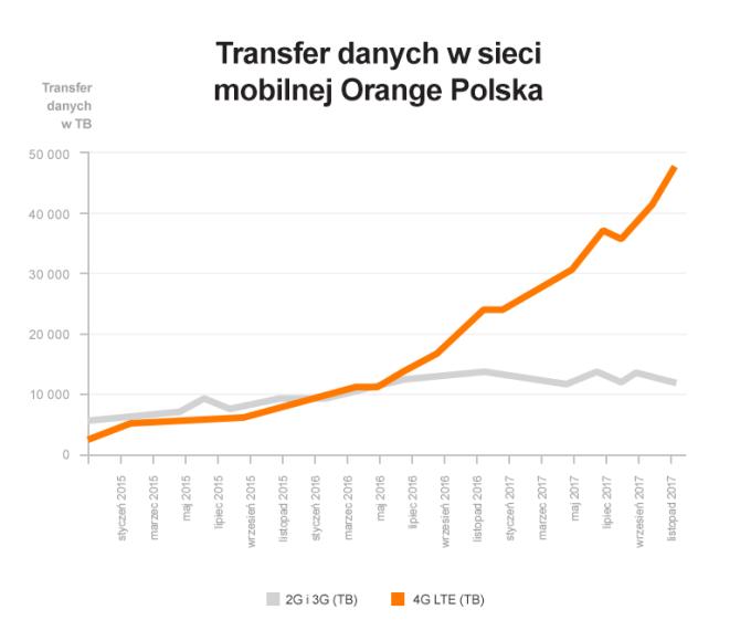 Transfer danych w sieci mobilnej Orange (2015-2017)