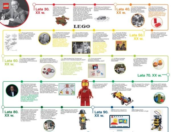 60 lat klocków LEGO® na jednej infografice