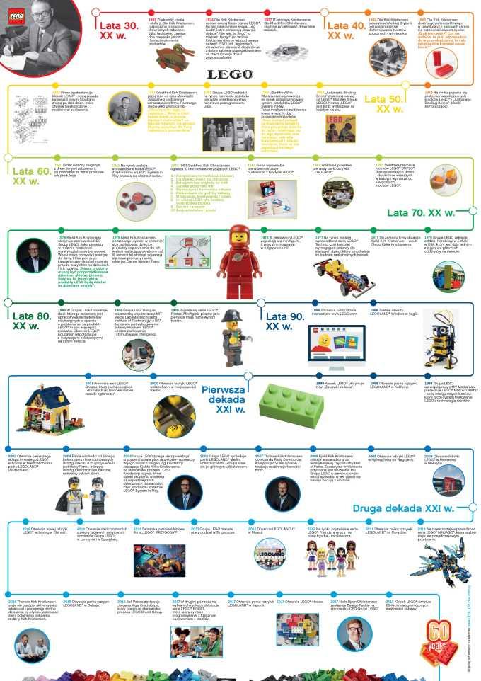 60 lat klocków LEGO (infografika)