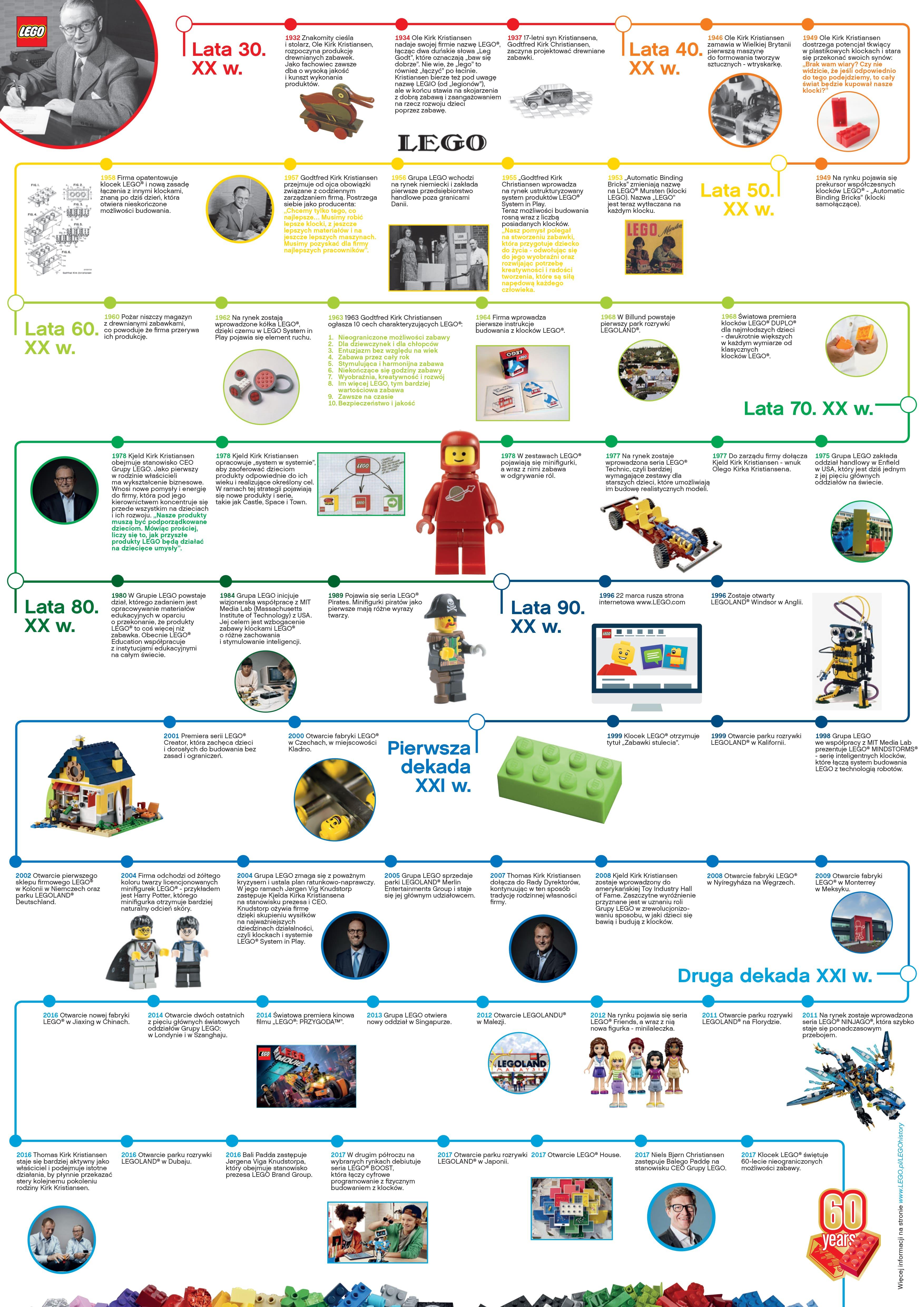 60 Lat Klocków Lego Na Jednej Infografice Mobirankpl
