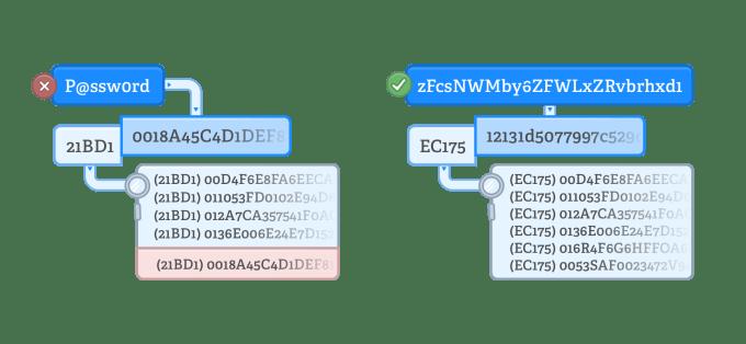 Jak 1Password sprawdza hasła w Pwned Passwords?
