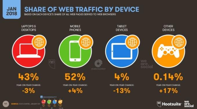 Korzystanie z internetu według urządzenia (sty 2018)