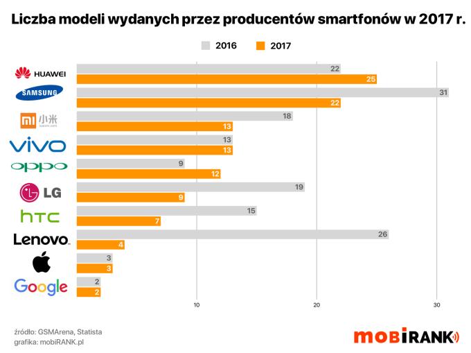 Liczba wypuszczonych modeli smartfonów (wg marki /producenta w 2017 roku w porównaniu z 2016 r.)