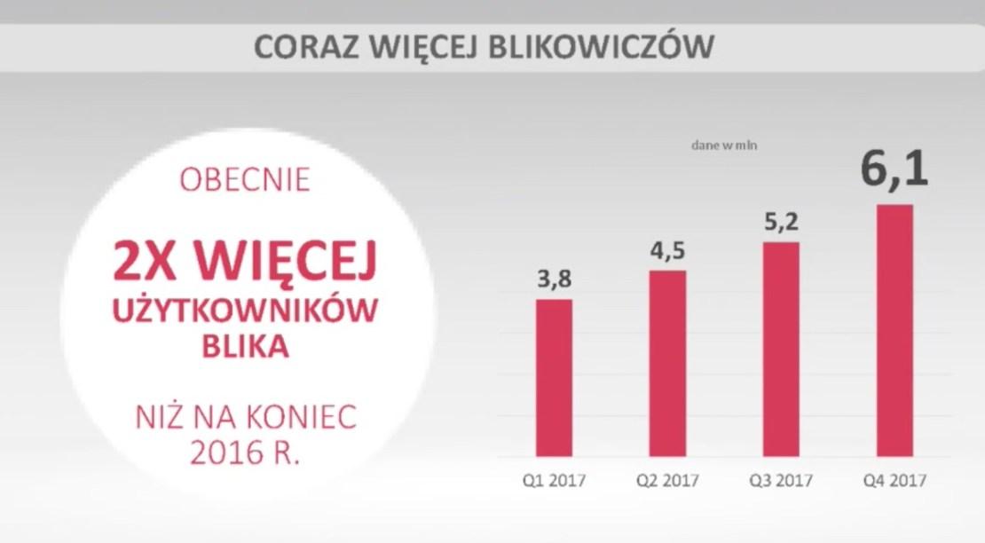 Liczba użytkowników BLIKa w 2017 r.