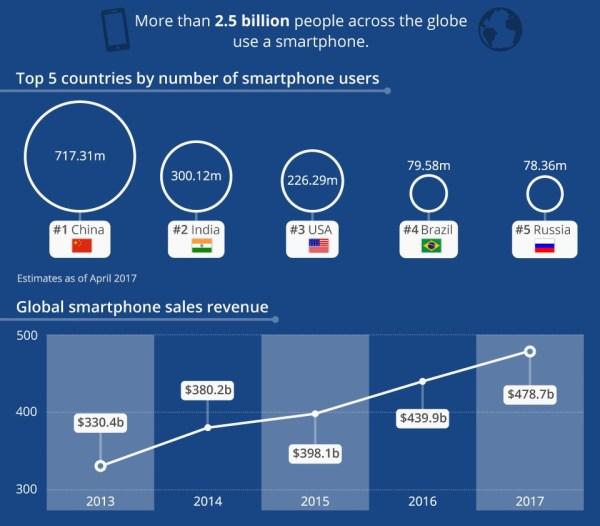 Ponad 2,5 mld ludzi na świecie używa smartfonów [infografika]