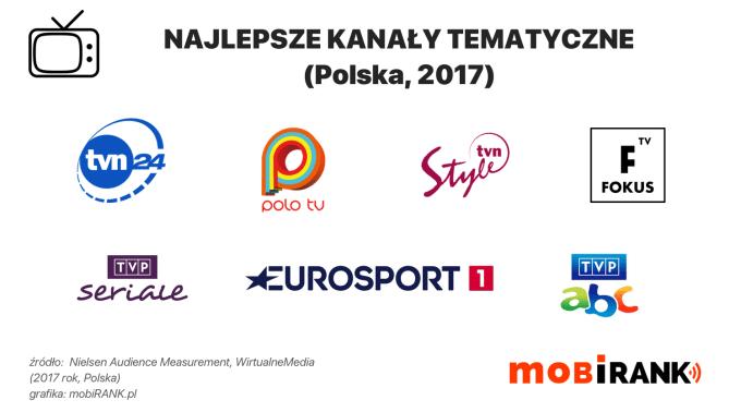 Najlepsze kanały tematyczne w Polsce (2017 r.)