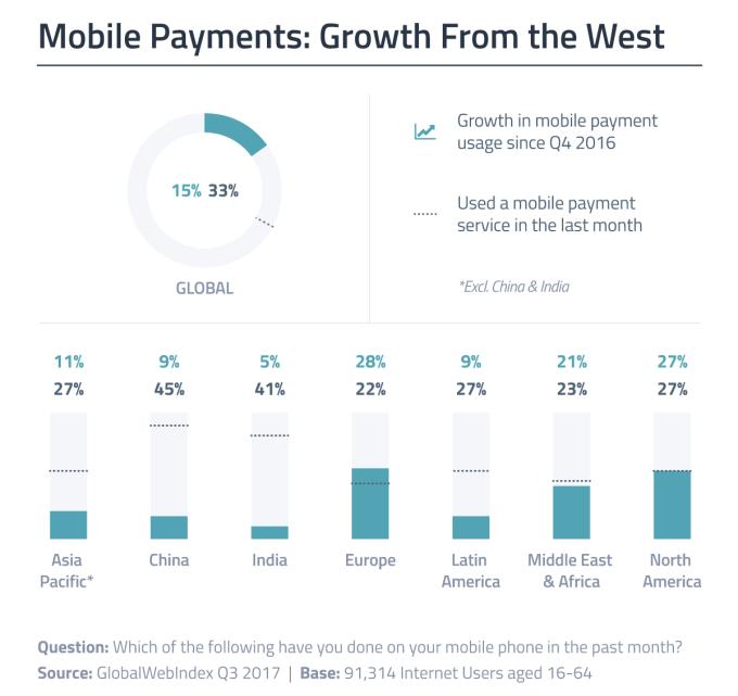 Płatności mobilne na świecie (3Q 2017)