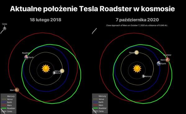 Na tej stronie sprawdzisz, gdzie obecnie jest Tesla Roadster w kosmosie?