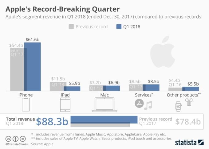 Przychody firmy Apple wg kategorii (1Q 2018)