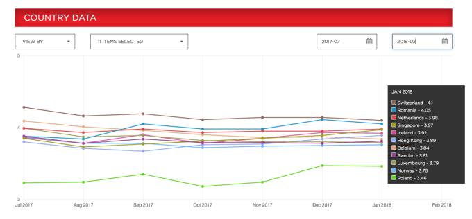 Netflix ISP Speed Index (świat 01/2018)