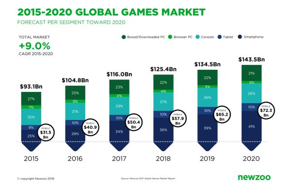 Smartfony już zdominowały rynek gier (2015-2020)