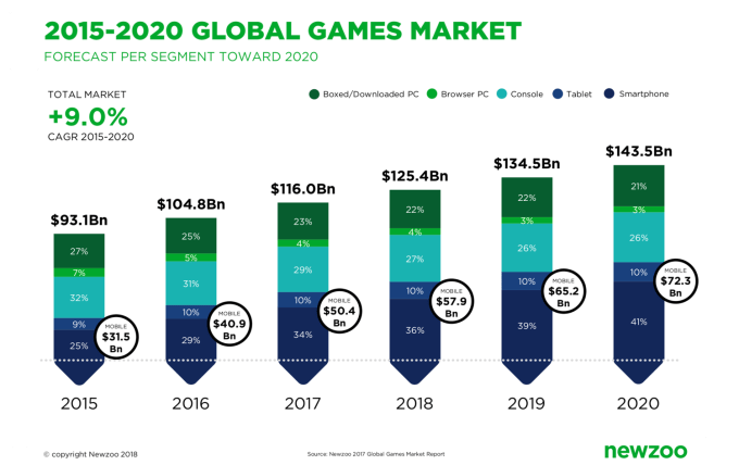 Rynek gier mobilnych (2015-2020) -prognozy i statystyki wg platform
