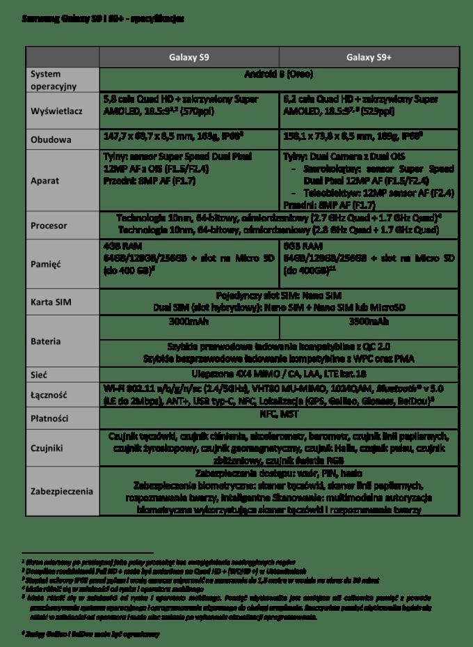 Specyfikacja techniczna Galaxy S9 i S9+