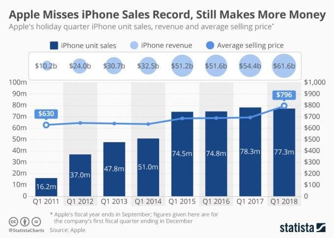 Sprzedaż iPhone'a (1Q 2018)