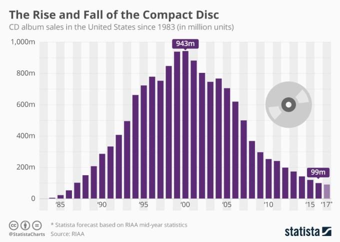 Sprzedaż płyt CD w USA (1983-2017)