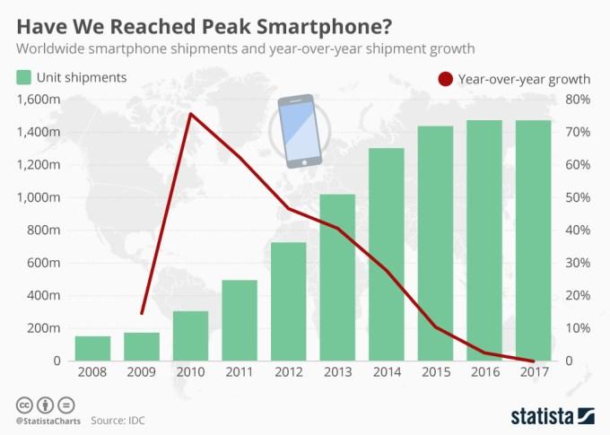 Sprzedaż smartfonów na świcie w latach 2008-2017 (wykres)