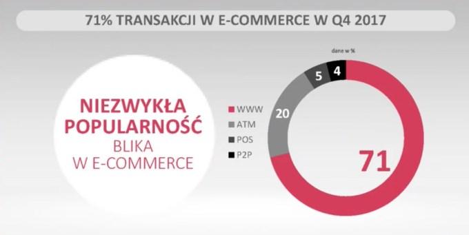 Udział transakcji BLIK w 4Q 2017