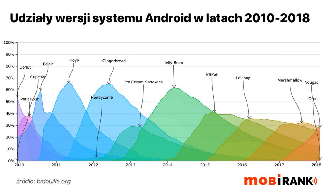 Udziały wersji systemu Android w latach 2010-2018 (wykres)