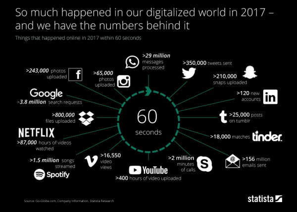 Co w ciągu 60 sekund robiliśmy w cyfrowym świecie w 2017 roku?