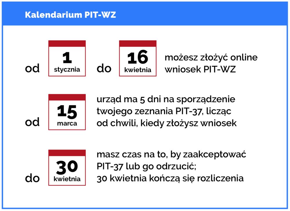 Terminy składania wniosku PIT-WZ