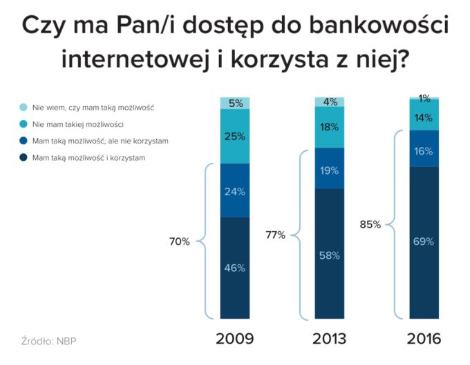 Czy masz dostęp do bankowości internetowej i z niej korzystasz?
