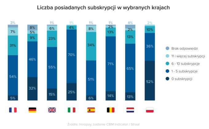 Liczba posiadanych subskrypcji w Polsce a na świecie
