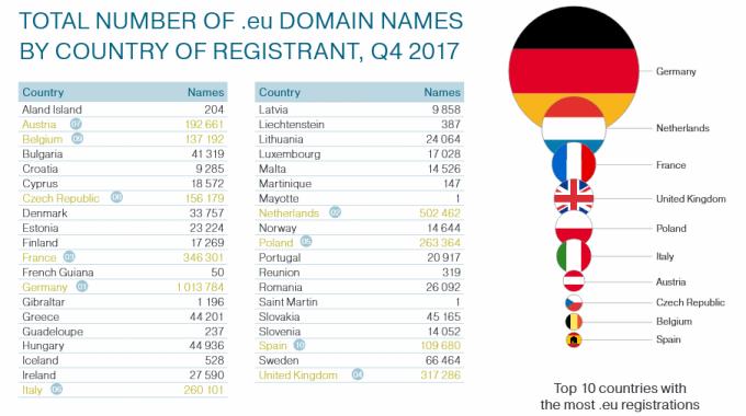 Liczba zarejestrowanych domen .eu według krajów (4Q 2017)