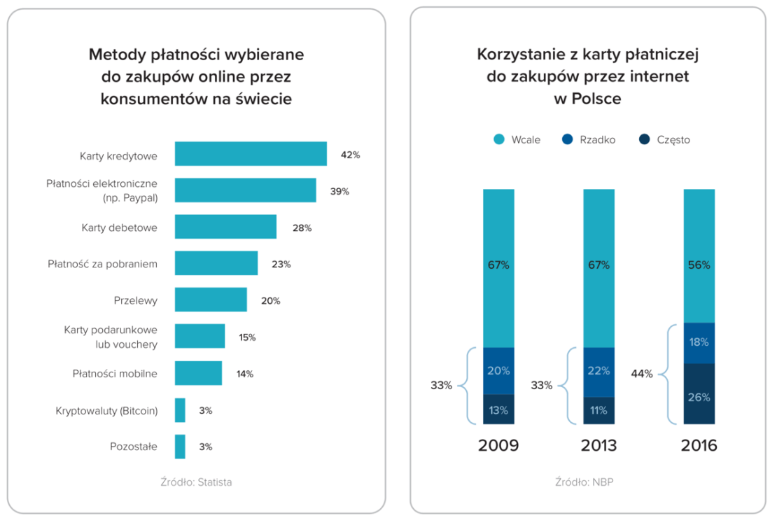 Metody płatności online na świecie/korzystanie z kart przez Polaków