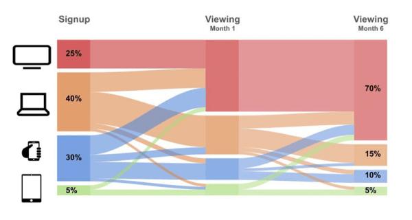Aż 70% użytkowników korzysta z serwisu Netlix na telewizorze