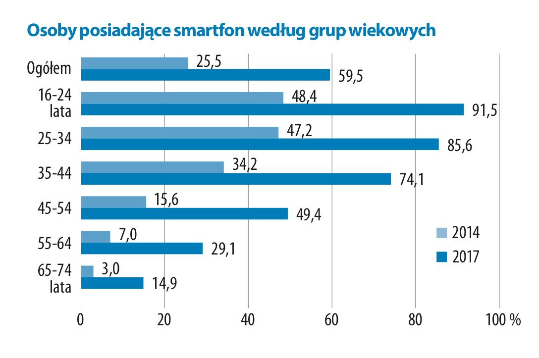Osoby posiadające smartfona w Polsce (wg wieku, w 2017 r.)