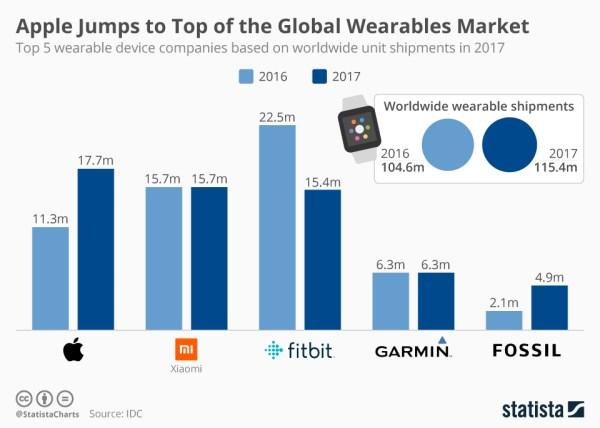TOP 5 producentów smartwatchów w 2017 roku