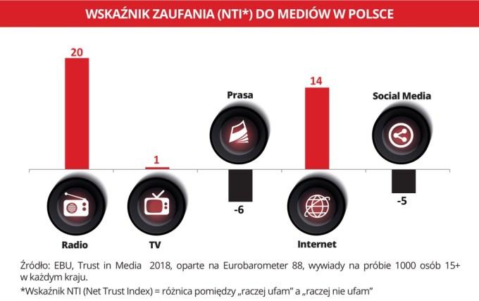Zaufanie do mediów w Polsce (NTI)