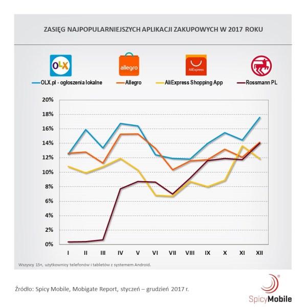 Ranking mobilnych aplikacji zakupowych w Polsce (2017)