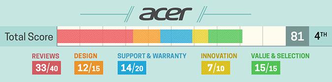 4. Acer (szczegółowa punktacja)