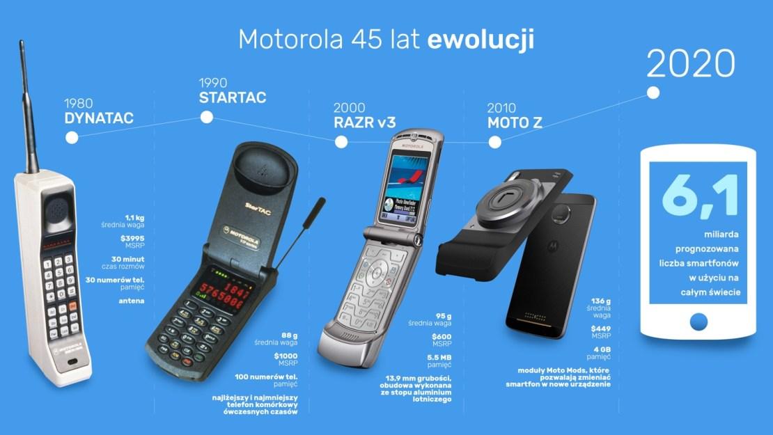 45 lat ewolucji (Motorola)