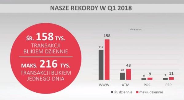 Ponad 14 mln transakcji BLIKIEM w 1Q 2018 roku