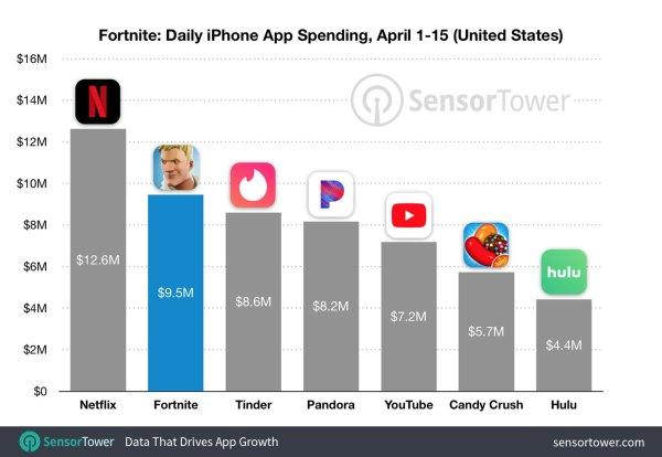 Fortnite na iOS-a zarobił 25 mln dolarów w ciągu pierwszych 30 dni!