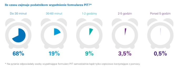 Ile czasu zajmuje podatnikom wypełnienie formularza PIT?