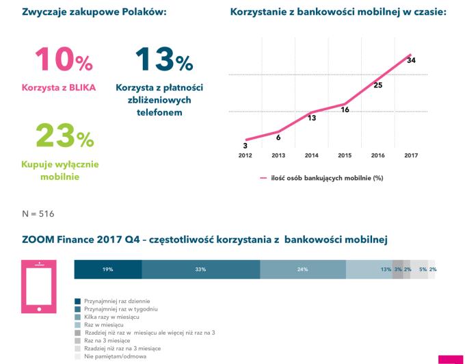 m-banking w Polsce w 2018 roku