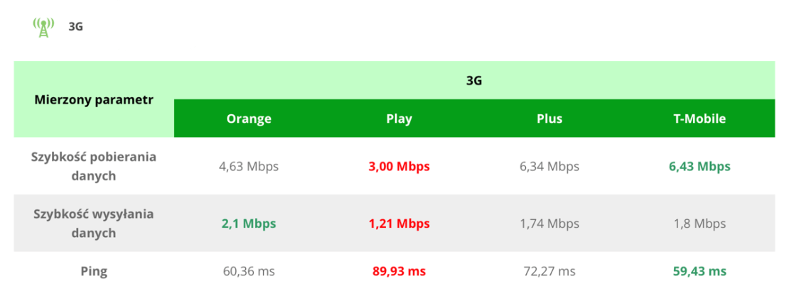 Ranking prędkości internetu 3G w Polsce (marzec 2018)