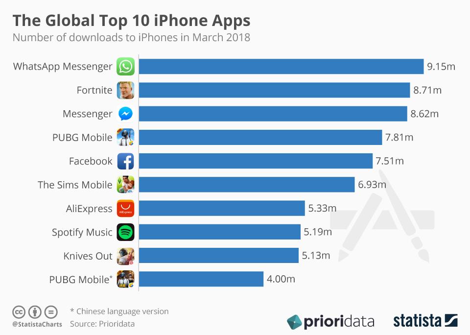 TOP 10 aplikacji mobilnych na iPhone'a w marcu 2018 r.