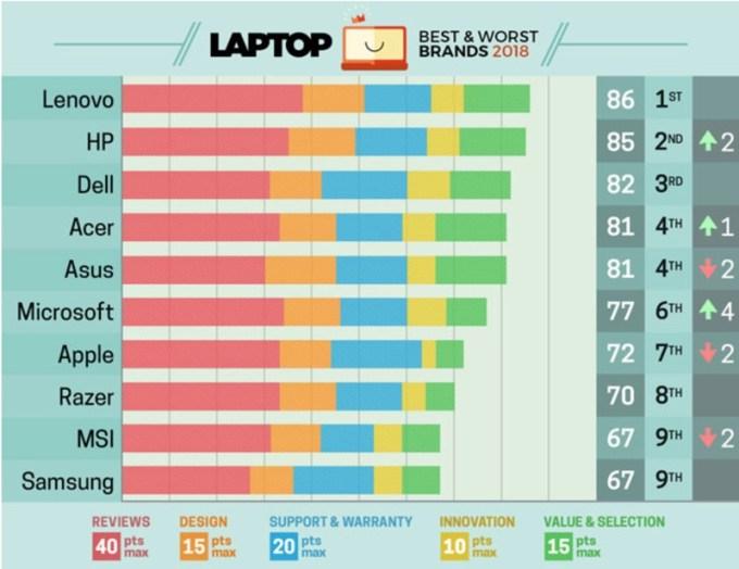 TOP 10 producentów laptopów (ranking za 2018 rok)