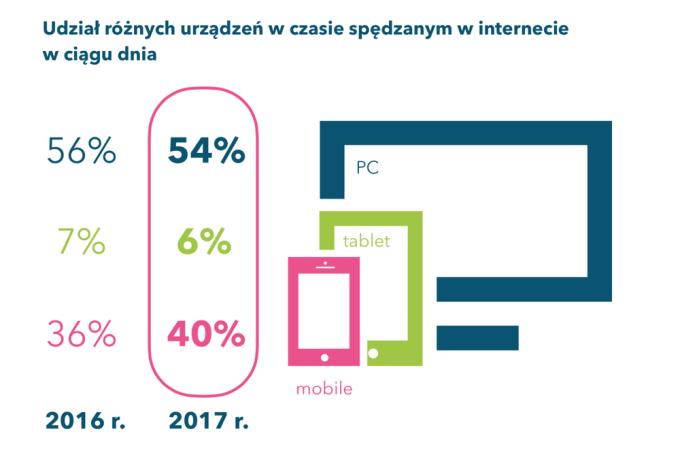 udział urządzeń wykorzystywanych do łączenia się z internetem (2018)