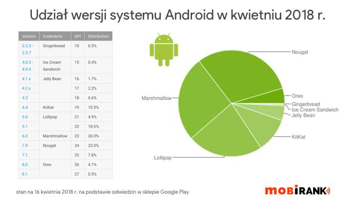 Udział wersji systemu Android w kwietniu 2018 r.